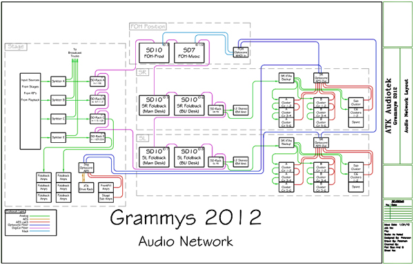 Grammy Audio Network Schematic